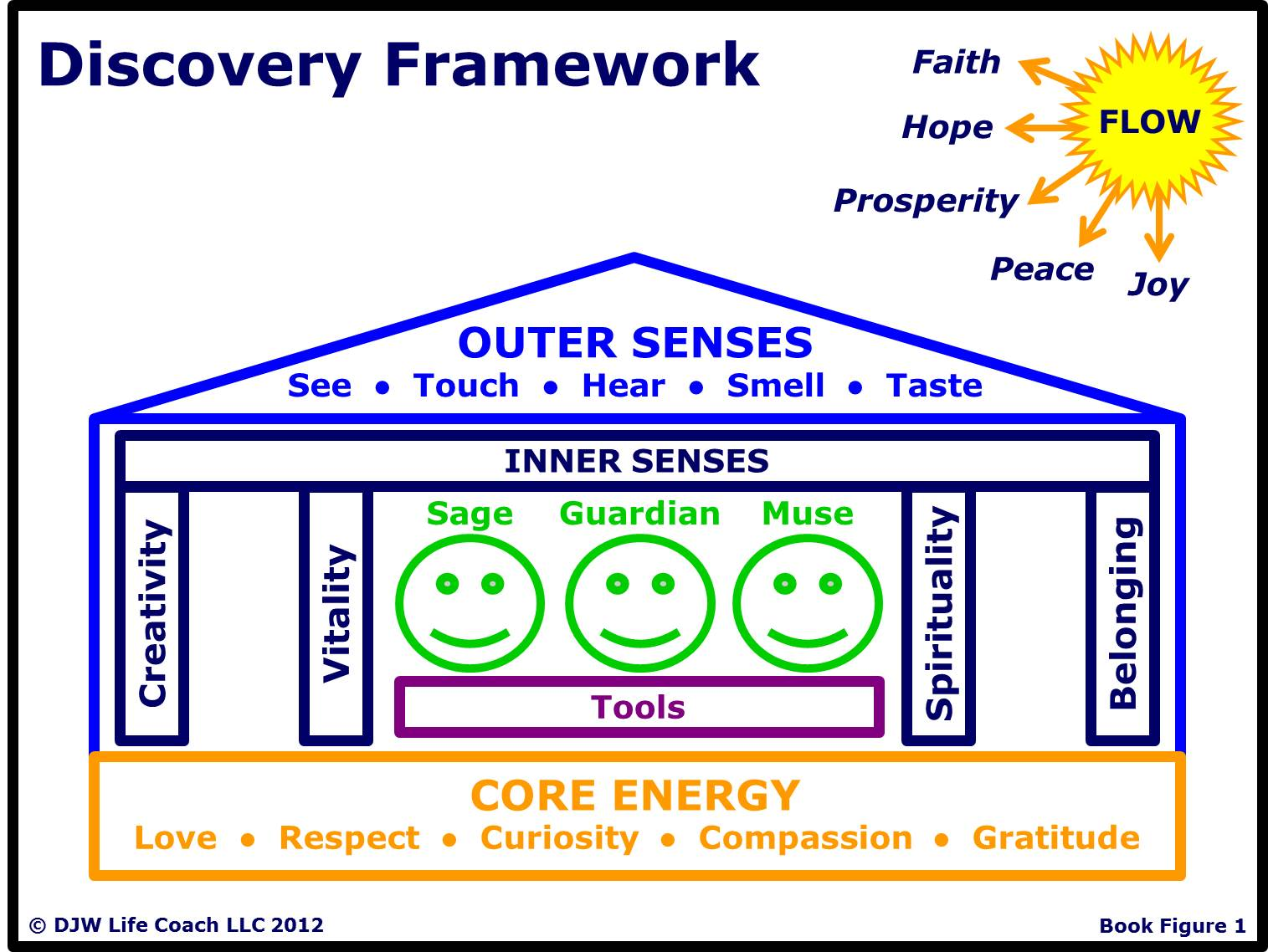 The Discovery Framework™